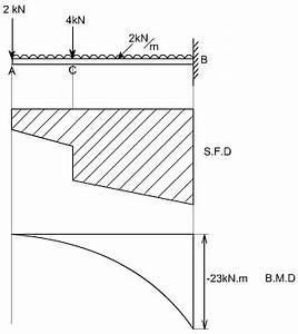 lecture 23 and 24 With shear force bending moment diagram of cantilever beam examples