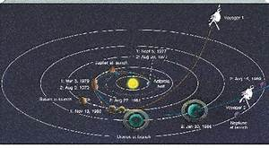 Voyager 1 Path - Pics about space