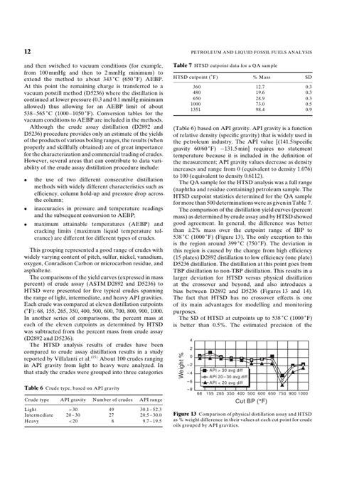 High-temperature Simulated Distillation Applications in