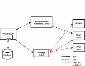 Openstack Docs  Networking Architecture