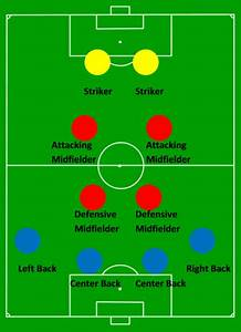 Soccer Positions And Their Importance On The Game