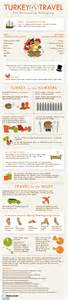 20 fascinating infographics on thanksgiving 2013 infographics graphs net