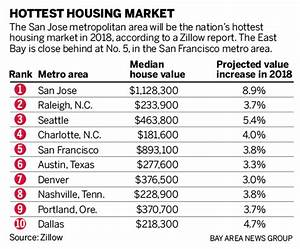 San Jose is the nation's hottest housing market in 2018 ...