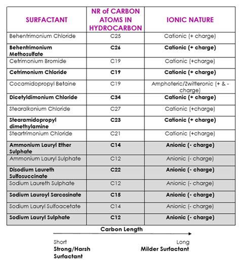 list  surfactants