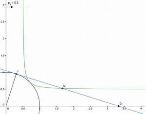 Tangente Berechnen Mit Punkt : funktion ermitteln einer funktion kreis mit radius 1 punkt im ersten quadranten tangente ~ Themetempest.com Abrechnung
