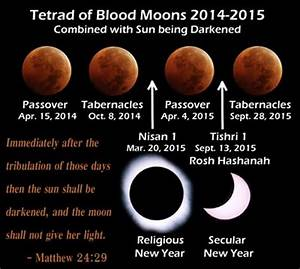 RISE OF THE BLOOD MOONS: Why a rare astrological event ...