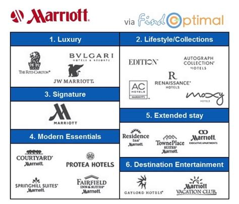 Marriott Direct Booking - FindOptimal