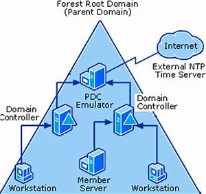 Time Synchronization in a Windows Domain
