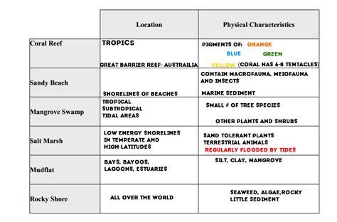 Aquatic Ecosystems Aquatic Ecosystems Study Guide