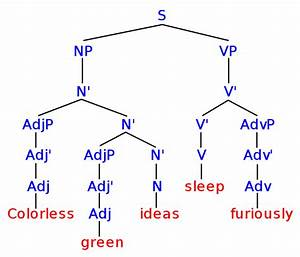 Difference Between Syntax And Semantics