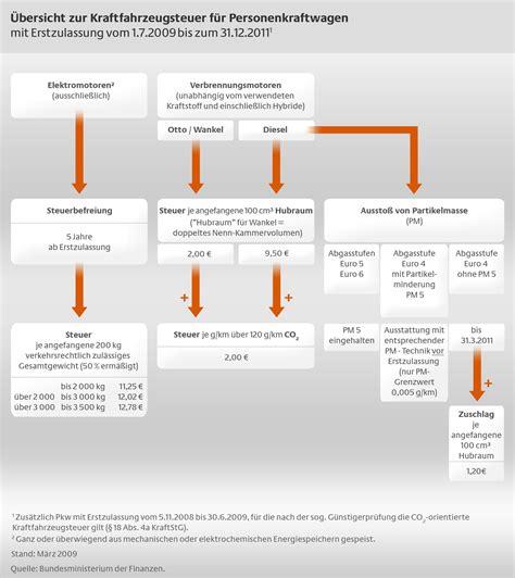 berechnung grunderwerbsteuer erbpacht mit haus pkw steuer rechner kostenlos