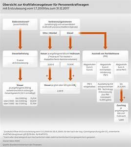 Steuer Auto Berechnen Kostenlos : pkw steuer rechner kostenlos online ~ Themetempest.com Abrechnung