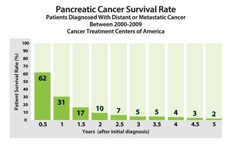 Pancreatic Cancer Prognosis And Survival Rates. Christian Based Counseling Services. Cal Poly San Luis Obispo Graduate Programs. Electrical Engineering Equations. Carpet Warehouse Westfield Ma. Windows 7 Tape Backup Software. Divorce Lawyers In Savannah Ga. New Home Buyer Assistance Ira Or Mutual Fund. Banks With The Lowest Mortgage Rates