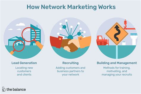company marketing the network marketing business model