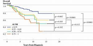 Axillary Lymph Node Ratio  Alnr  Groups And Effect On