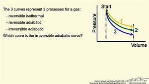 Which Curve Is For An Irreversible Adiabatic Expansion