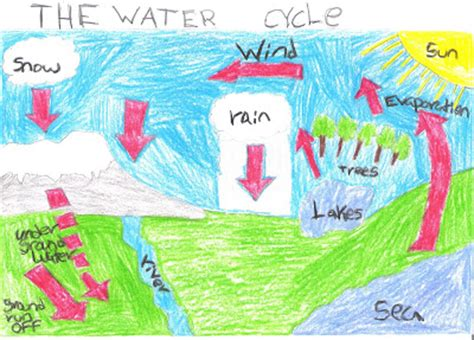 Water Cycle Diagram Earthguide by Water Whispers Water Cycle