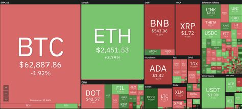Ethereum nears $US2,500 on Berlin upgrade; Dogecoin now a ...
