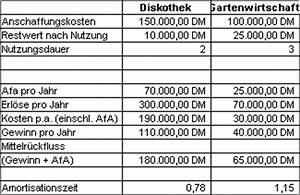Amortisationszeit Berechnen : investitionsrechnung 5 ~ Themetempest.com Abrechnung