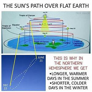 Best 25  Sun Path Ideas On Pinterest