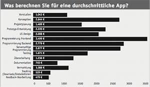 Was Kostet Fliesenlegen : teil 2 zahlen und preise was kostet berhaupt eine app ~ A.2002-acura-tl-radio.info Haus und Dekorationen