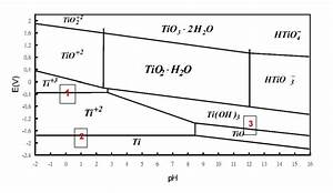 2  The Pourbaix Diagram Of Ti Is Provided   See Im