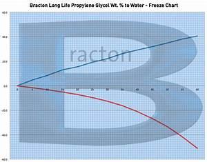 Heat Transfer Fluids Propylene Glycol Long Life Coolants