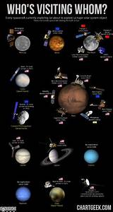 Timeline of Solar System Exploration - Pics about space