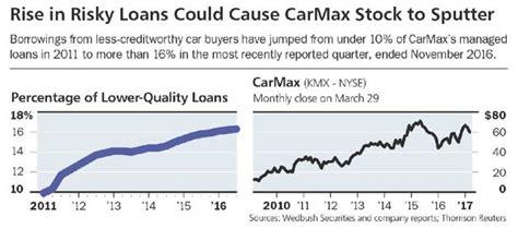 steer clear  carmax carmax  nysekmx seeking