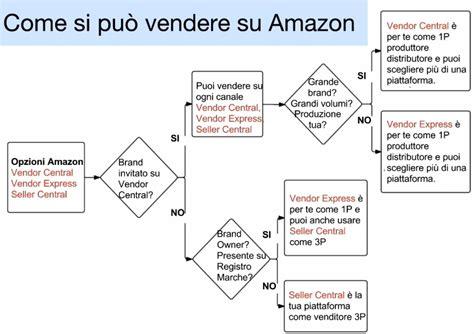 amazonia si鑒e social come vendere su amazon le opzioni da privati e da aziende social academy