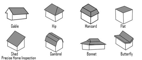 Roof Styles- Everything You Need To Know