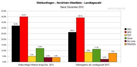 Die cdu bleibt laut prognosen nicht nur stärkste kraft im magdeburger landtag, sie kann ihr ergebnis sogar deutlich. Aktuelle Wahlumfrage für Nordrhein-Westfalen (NRW) | Wahlumfrage.de