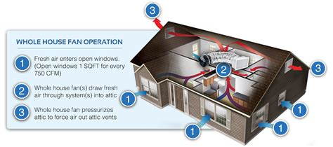 whole house fan cost top 15 home energy efficiency upgrades and their costs