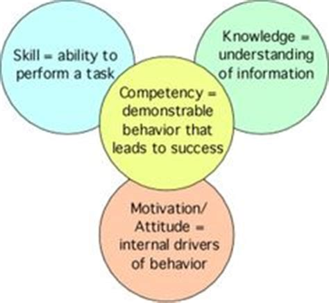 Knowledge Skills And Attitude In Resume 1000 images about skills knowledge attitude on