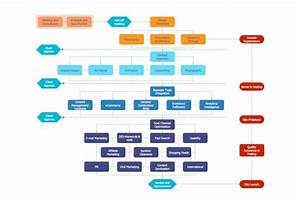How Using Flowcharts Will Help You To Improve Your