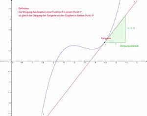 Tangente Berechnen Mit Punkt : steigung des graphen in einem punkt geogebra ~ Themetempest.com Abrechnung