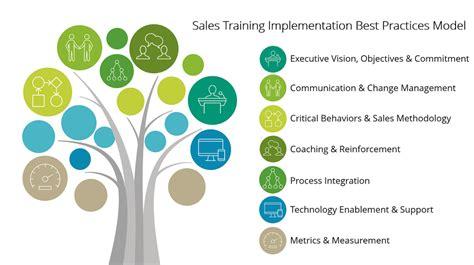 sales training implementation healthcare sales performance