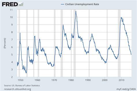 bureau of economic statistics u 3 and u 6 unemployment rate term reference charts
