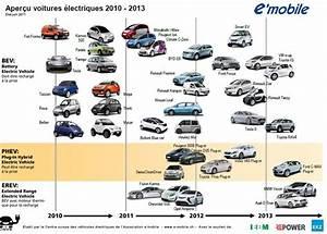 Compare Car Iisurance  Comparaison V U00e9hicule  U00e9lectrique
