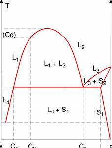 Characteristic Binary Phase Diagram With Miscibility Gap