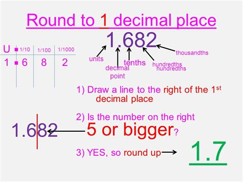 Rounding To 1,2 Or 3 Decimal Places.