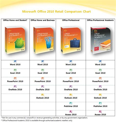 What S The Version Of Microsoft Office by About Microsoft Office 2010 Versions Microsoft Office