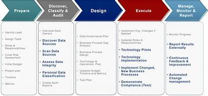 Process Gdpr Methodology Compliance Overview Automation Transformation