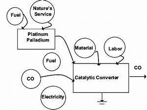 Energy Systems Diagram For The Catalytic Converter