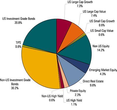 Best International Bond Funds Composition Of Global Total Stock Bond Markets