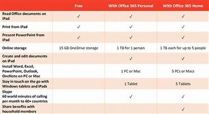 Office Ipad Microsoft Subscriptions Supports Monthly Abbonamento