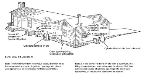 Marine Fuel Tank Grounding Requirements by Propane Tank Location Where To Place Residential Propane