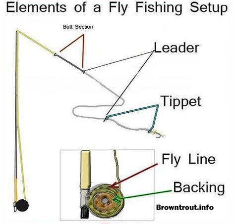 fly fishing basics  leader backing  tippet