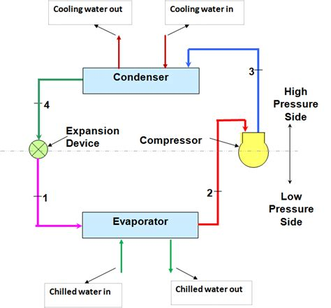 Simple Hvac Schematic Diagram by Chiller Diagram Cycle Wiring Diagram