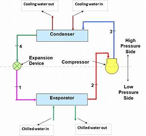 Chiller Diagram Cycle